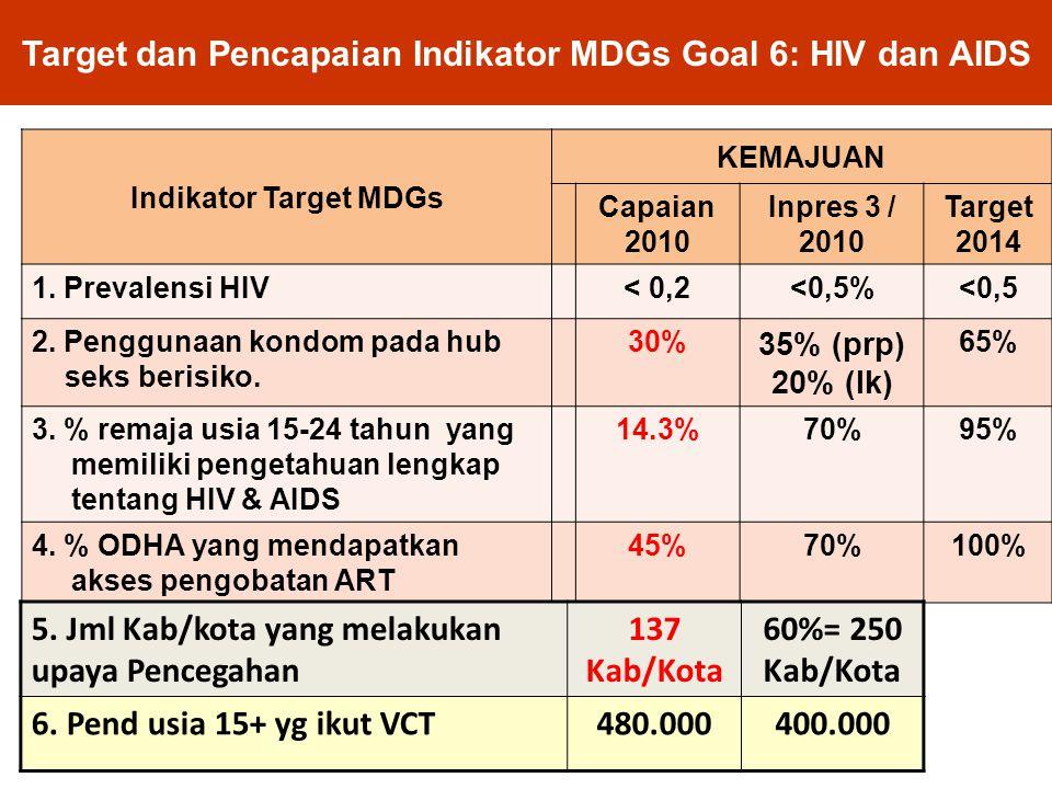 Target dan Pencapaian Indikator MDGs Goal 6: HIV dan AIDS