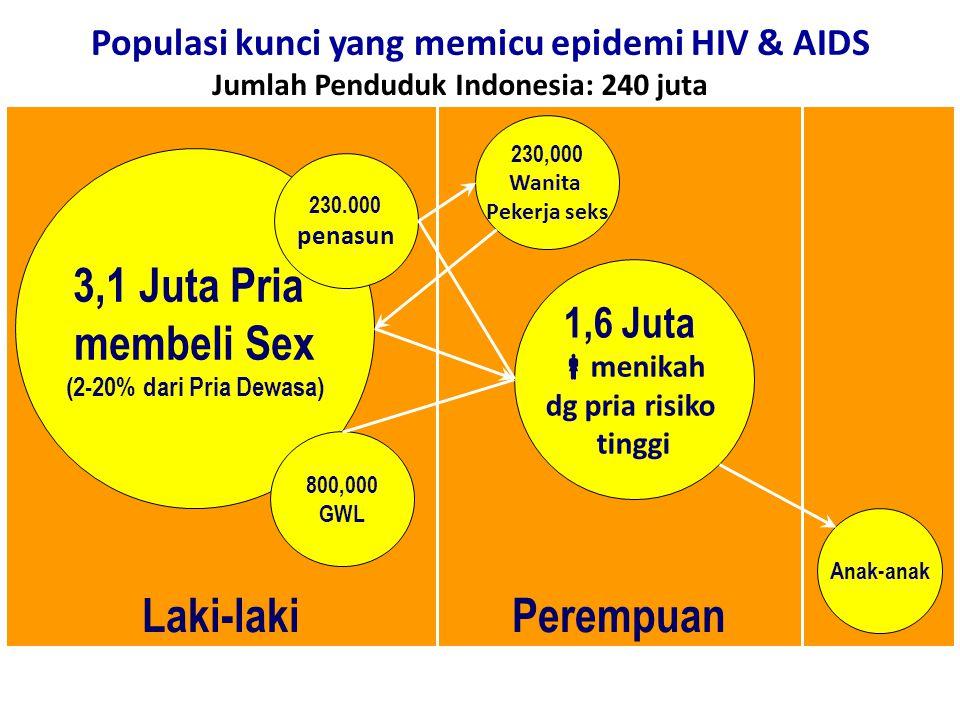 Populasi kunci yang memicu epidemi HIV & AIDS