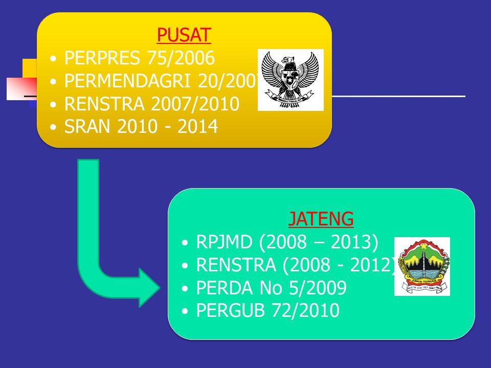 PUSAT PERPRES 75/2006. PERMENDAGRI 20/2007. RENSTRA 2007/2010. SRAN 2010 - 2014. JATENG. RPJMD (2008 – 2013)