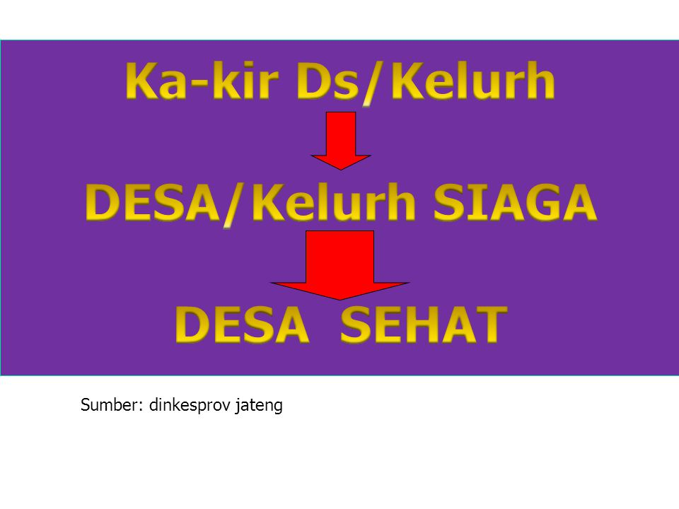 Ka-kir Ds/Kelurh DESA/Kelurh SIAGA DESA SEHAT