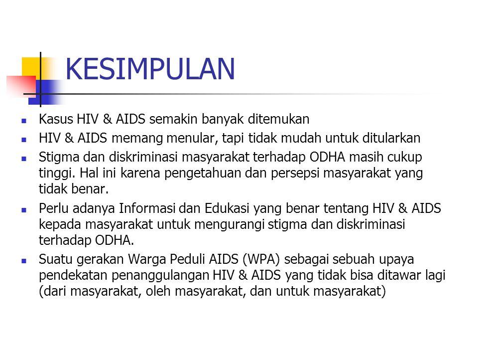 KESIMPULAN Kasus HIV & AIDS semakin banyak ditemukan