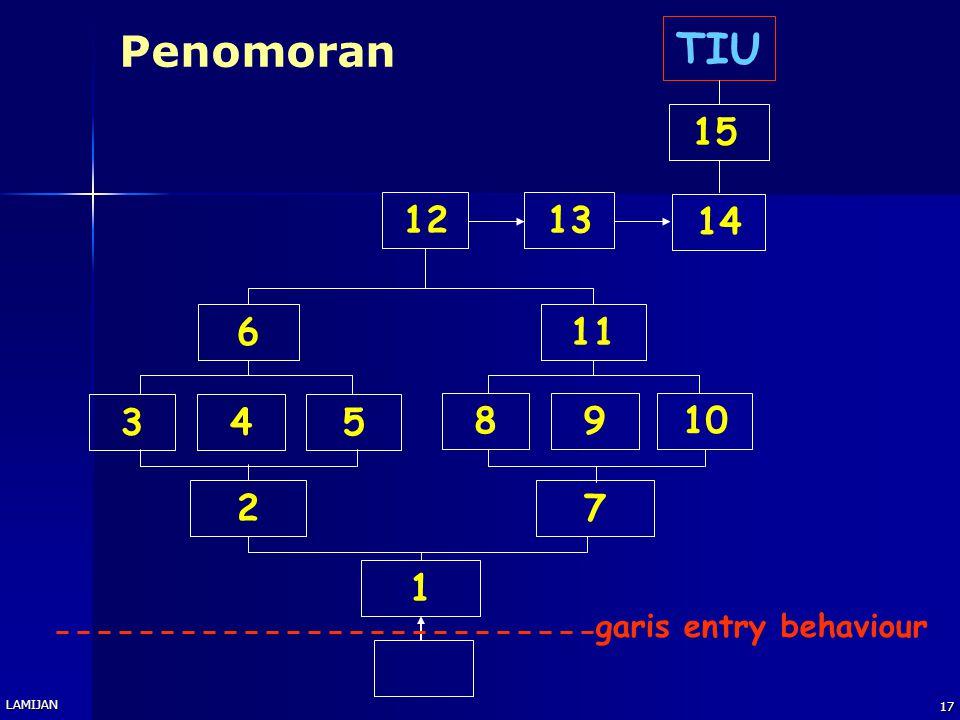 Penomoran TIU 15 12 13 14 6 11 3 4 5 8 9 10 2 7 1 garis entry behaviour LAMIJAN