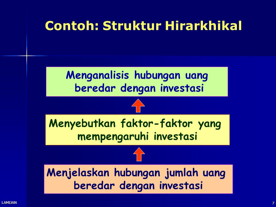 Contoh: Struktur Hirarkhikal