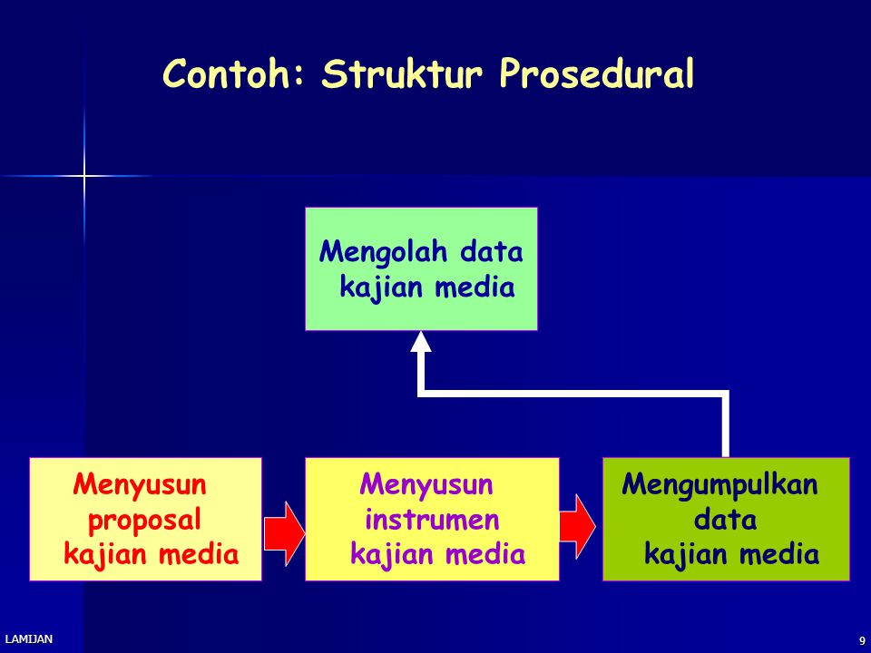 Contoh: Struktur Prosedural