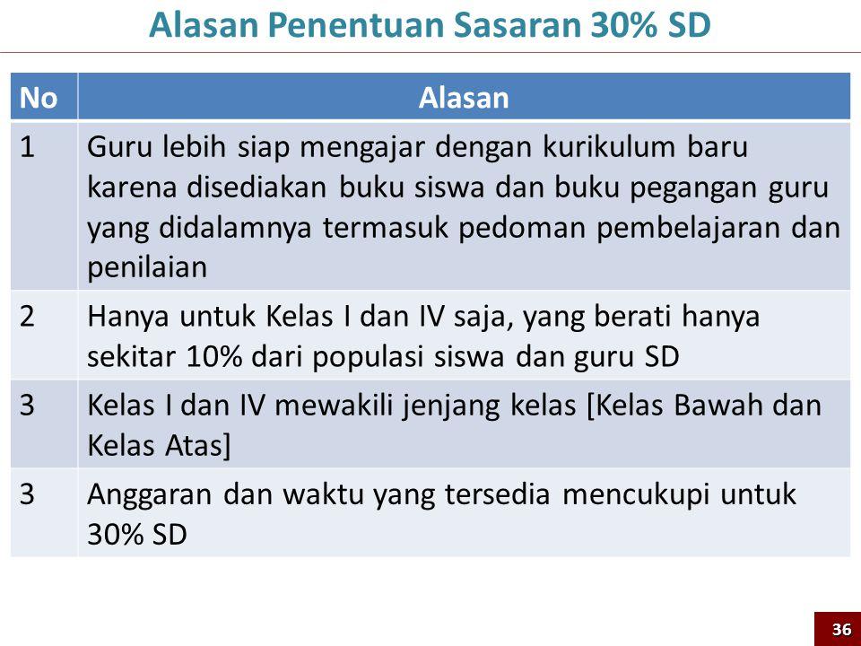Alasan Penentuan Sasaran 30% SD