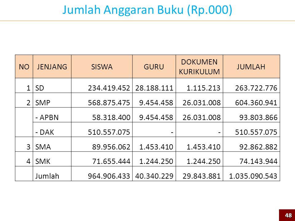 Jumlah Anggaran Buku (Rp.000)