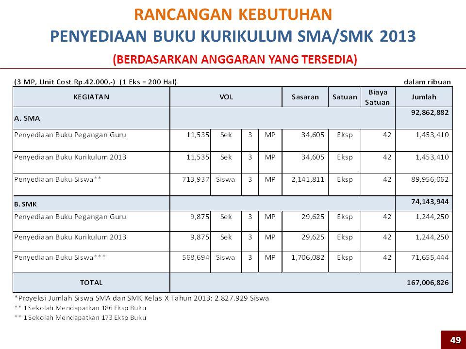 PENYEDIAAN BUKU KURIKULUM SMA/SMK 2013