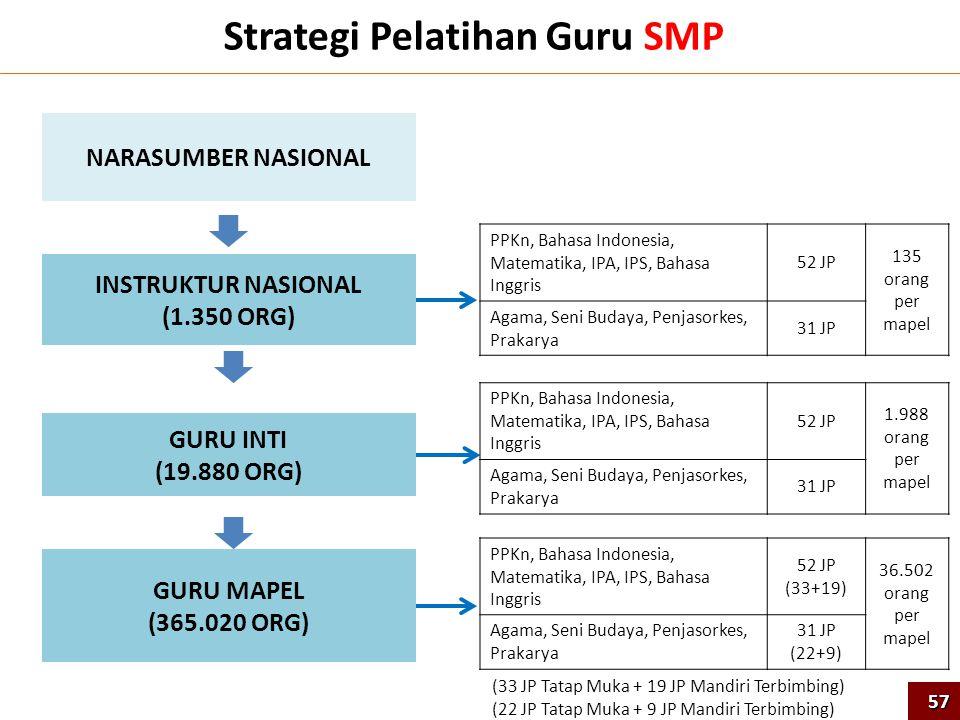 Strategi Pelatihan Guru SMP