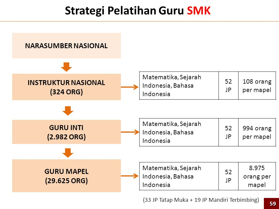 Strategi Pelatihan Guru SMK
