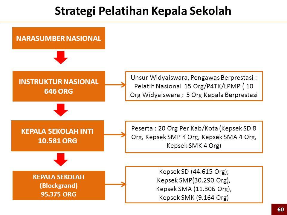 Strategi Pelatihan Kepala Sekolah KEPALA SEKOLAH (Blockgrand)