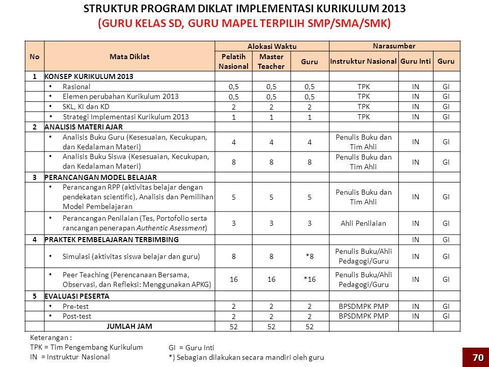 STRUKTUR PROGRAM DIKLAT IMPLEMENTASI KURIKULUM 2013 (GURU KELAS SD, GURU MAPEL TERPILIH SMP/SMA/SMK)