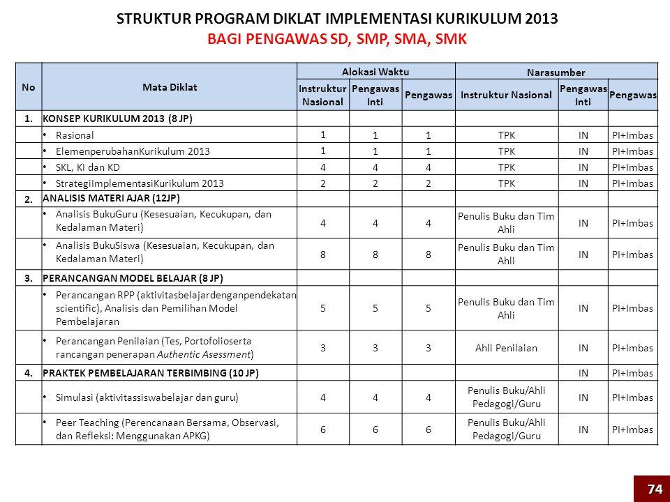 STRUKTUR PROGRAM DIKLAT IMPLEMENTASI KURIKULUM 2013 BAGI PENGAWAS SD, SMP, SMA, SMK