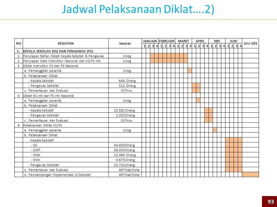 Jadwal Pelaksanaan Diklat….2)