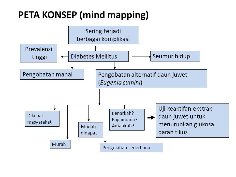 PETA KONSEP (mind mapping)