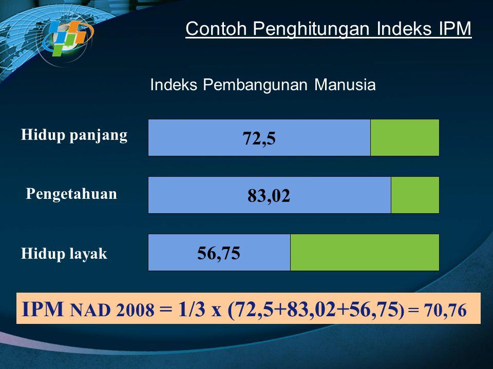 Indeks Pembangunan Manusia