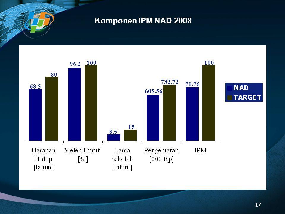 Komponen IPM NAD 2008 68.5 80 96.2 100 8.5 15 605.56 732.72 70.76 17