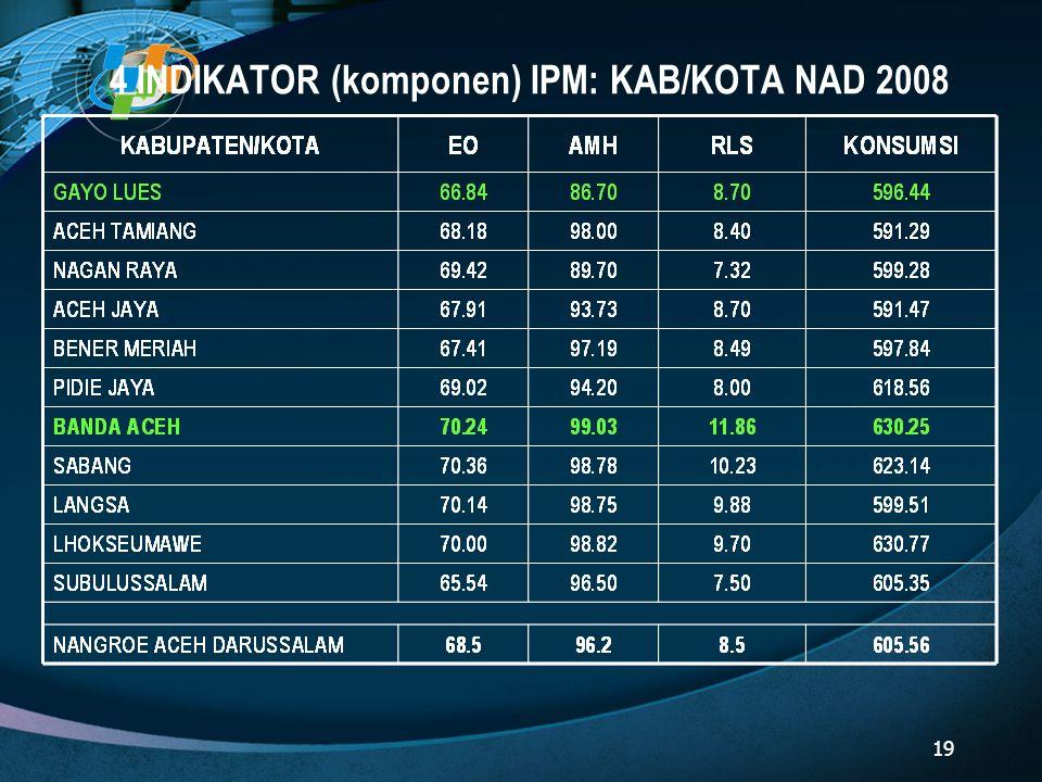 4 INDIKATOR (komponen) IPM: KAB/KOTA NAD 2008