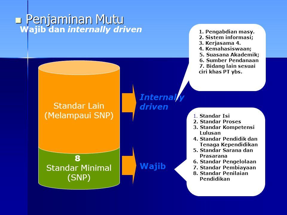 Penjaminan Mutu Wajib dan internally driven Standar Lain