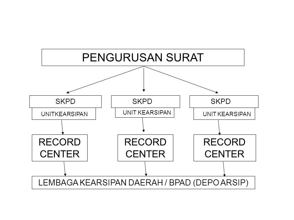 LEMBAGA KEARSIPAN DAERAH / BPAD (DEPO ARSIP)