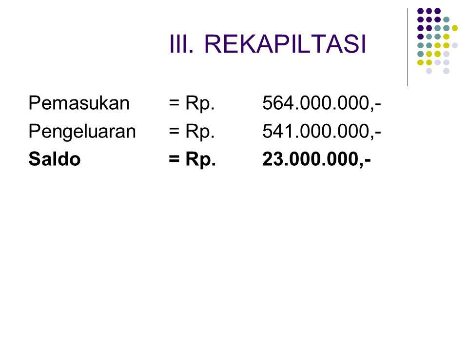 III. REKAPILTASI Pemasukan = Rp. 564.000.000,-