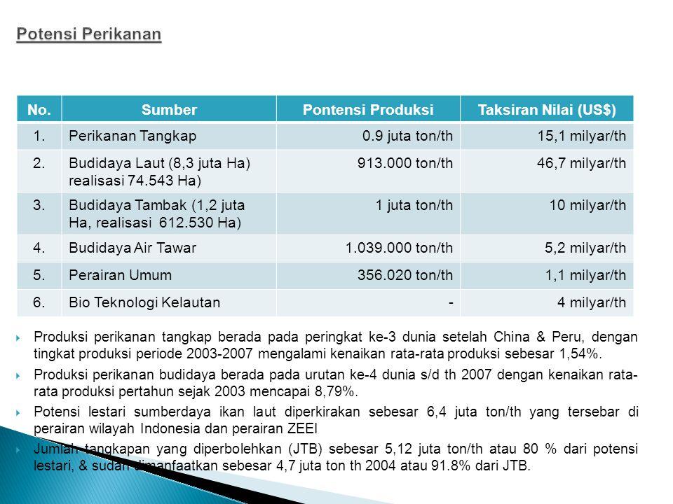Potensi Perikanan No. Sumber Pontensi Produksi Taksiran Nilai (US$) 1.