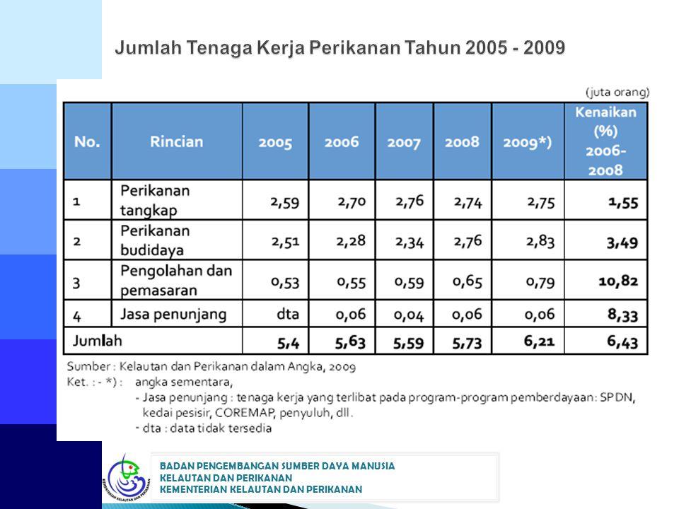 Jumlah Tenaga Kerja Perikanan Tahun 2005 - 2009