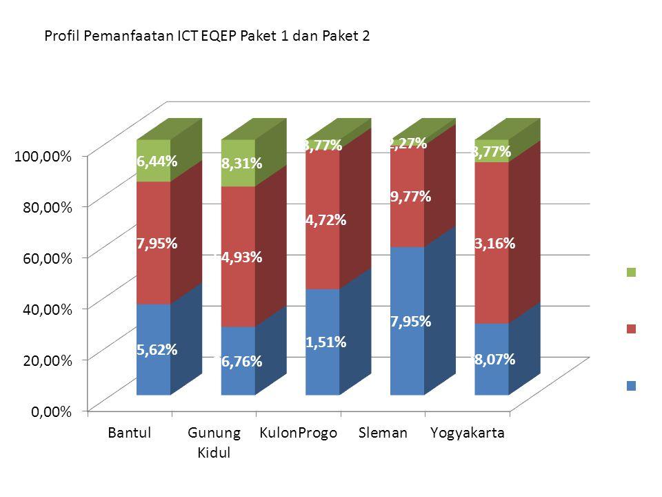 Profil Pemanfaatan ICT EQEP Paket 1 dan Paket 2