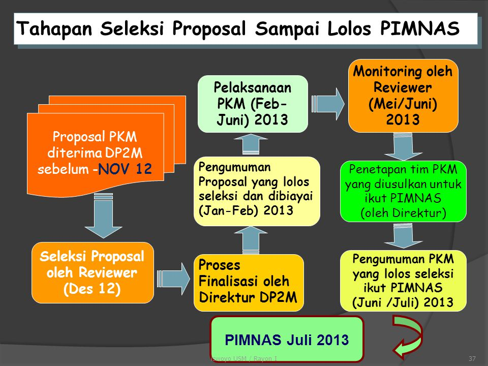 Tahapan Seleksi Proposal Sampai Lolos PIMNAS