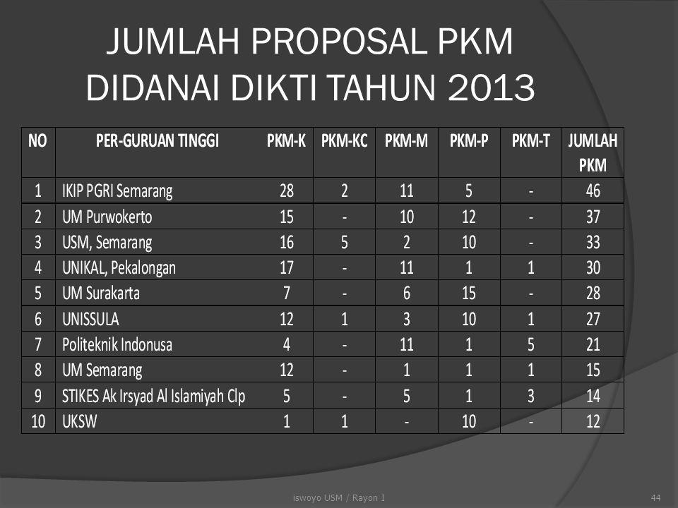 JUMLAH PROPOSAL PKM DIDANAI DIKTI TAHUN 2013