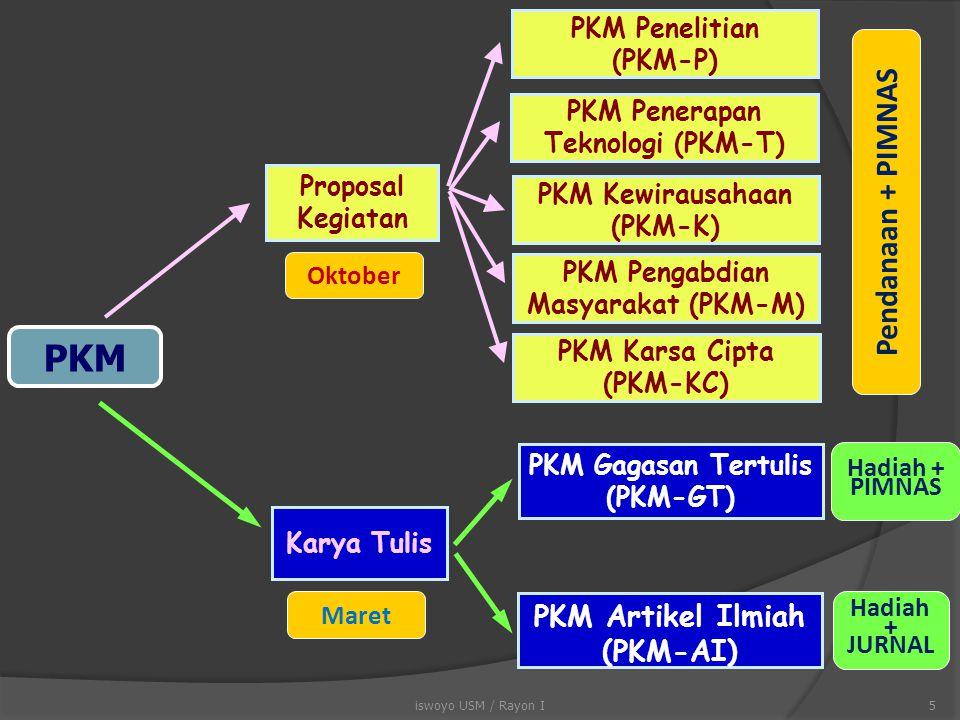 PKM Pendanaan + PIMNAS PKM Artikel Ilmiah (PKM-AI)