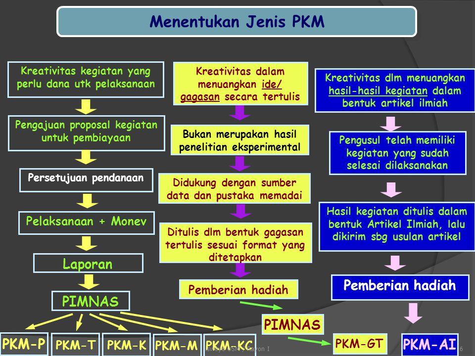 Menentukan Jenis PKM Laporan Pemberian hadiah PIMNAS PIMNAS PKM-P