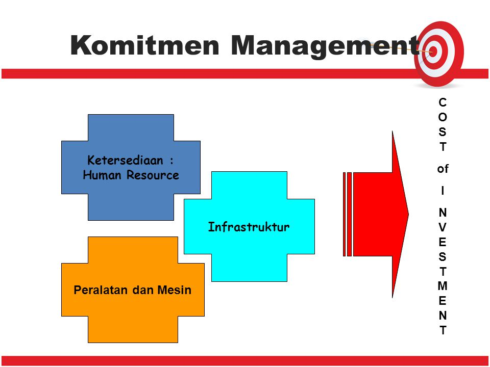 Komitmen Management Ketersediaan : Human Resource COST of I