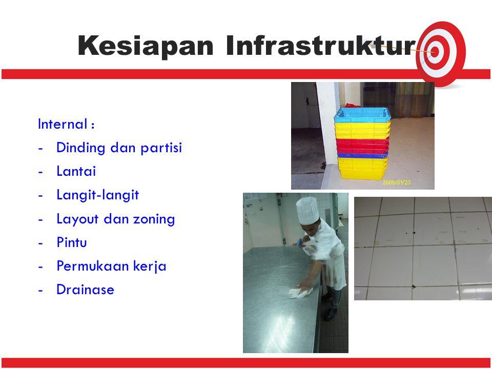 Kesiapan Infrastruktur