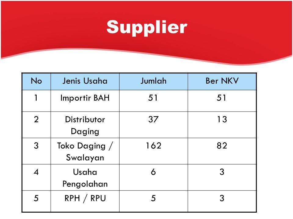 Supplier No Jenis Usaha Jumlah Ber NKV 1 Importir BAH 51 2