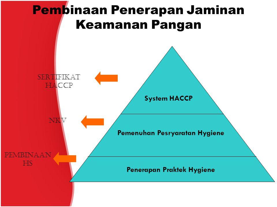Pemenuhan Pesryaratan Hygiene Penerapan Praktek Hygiene