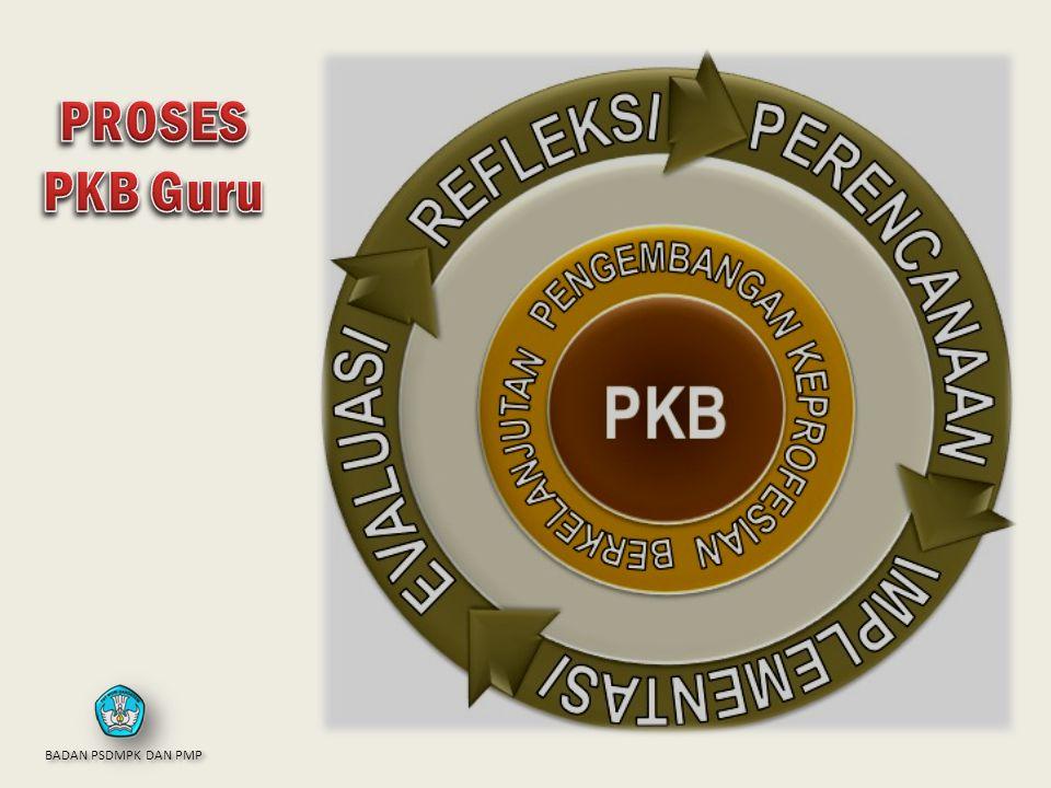 PROSES PKB Guru BADAN PSDMPK DAN PMP