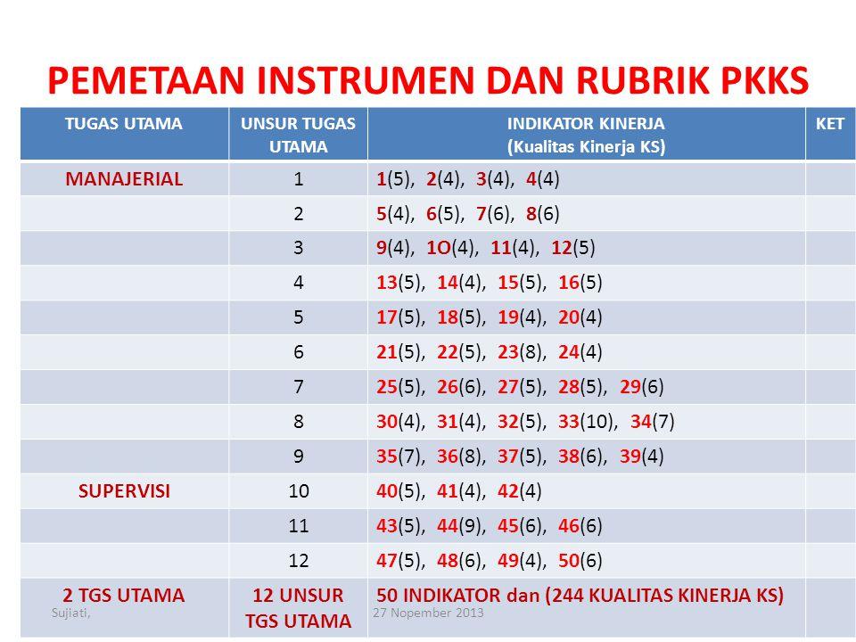 PEMETAAN INSTRUMEN DAN RUBRIK PKKS