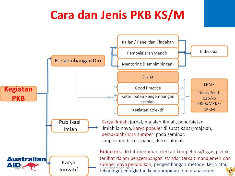 Cara dan Jenis PKB KS/M Kegiatan PKB Pengembangan Diri