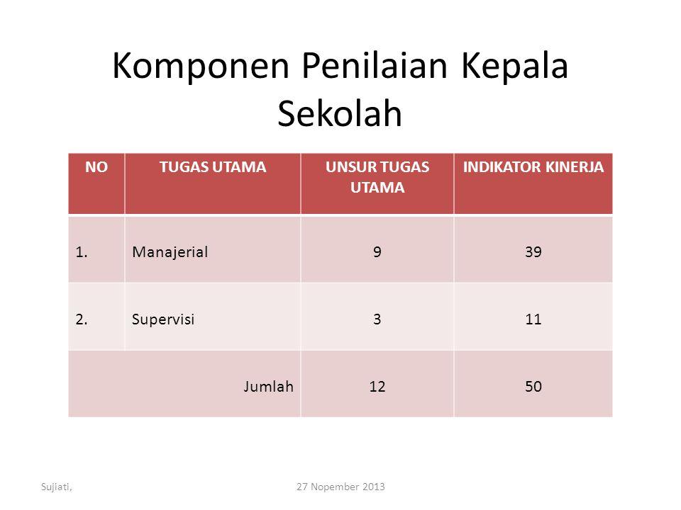 Komponen Penilaian Kepala Sekolah
