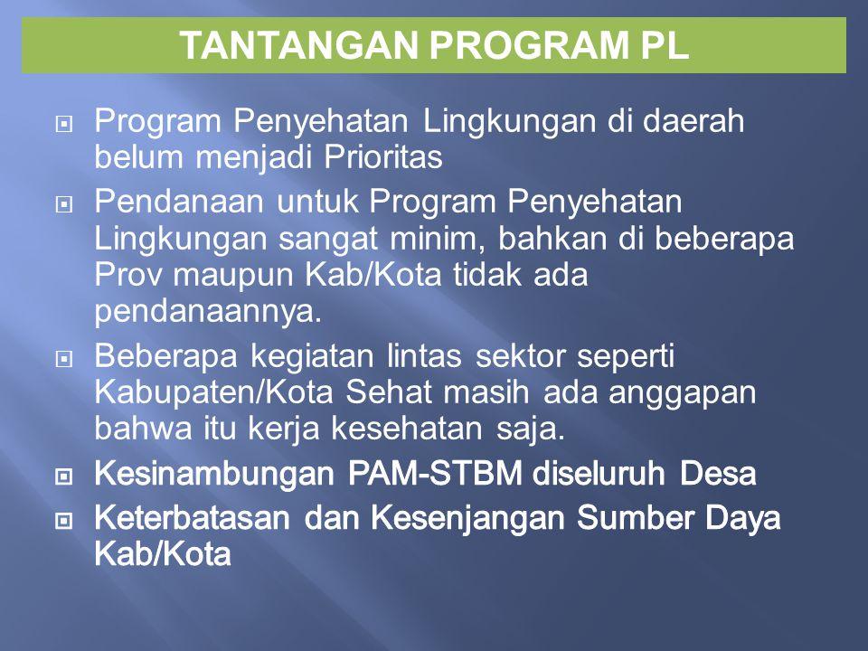 TANTANGAN PROGRAM PL Program Penyehatan Lingkungan di daerah belum menjadi Prioritas.