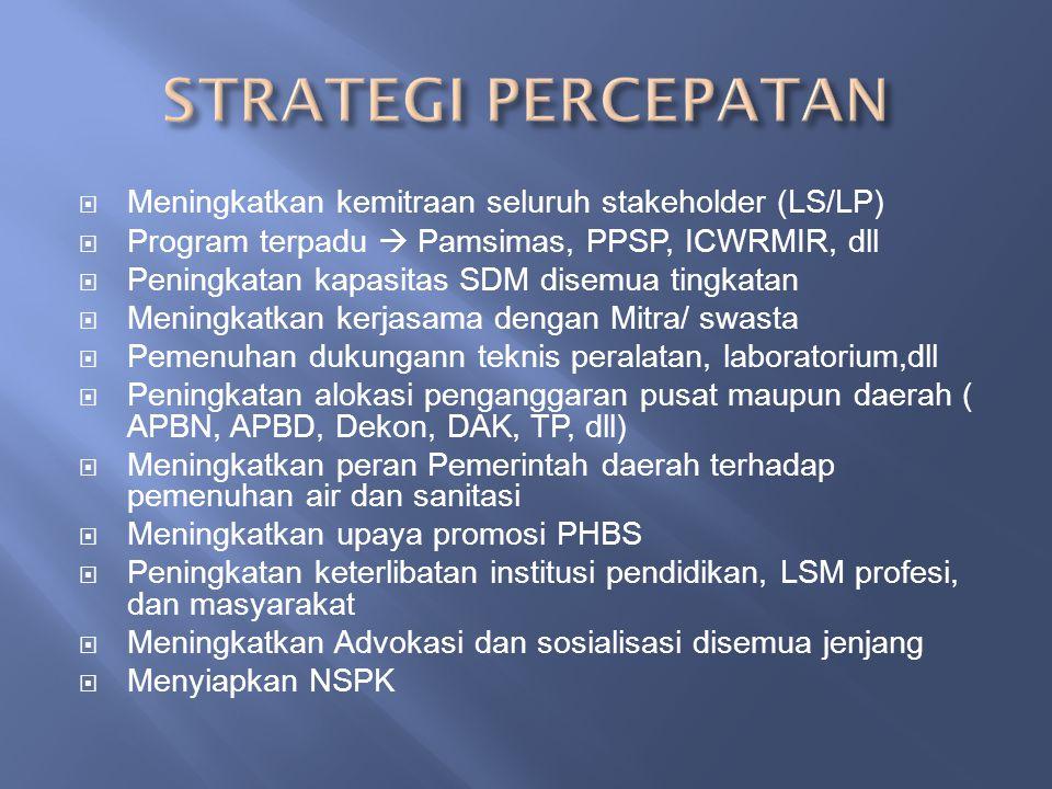 STRATEGI PERCEPATAN Meningkatkan kemitraan seluruh stakeholder (LS/LP)