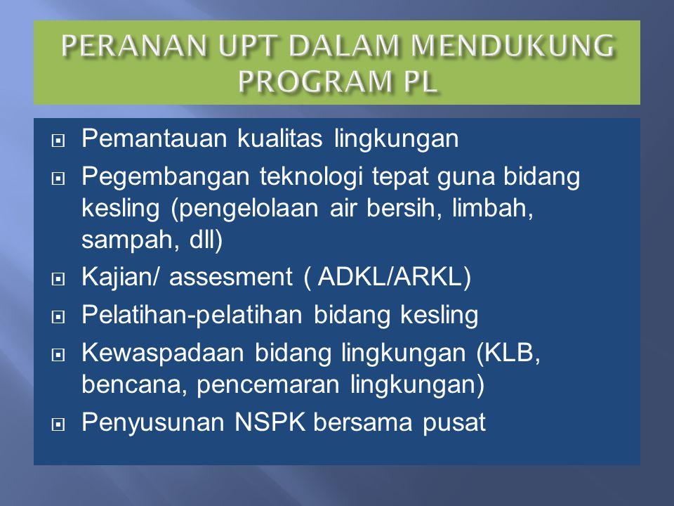 PERANAN UPT DALAM MENDUKUNG PROGRAM PL