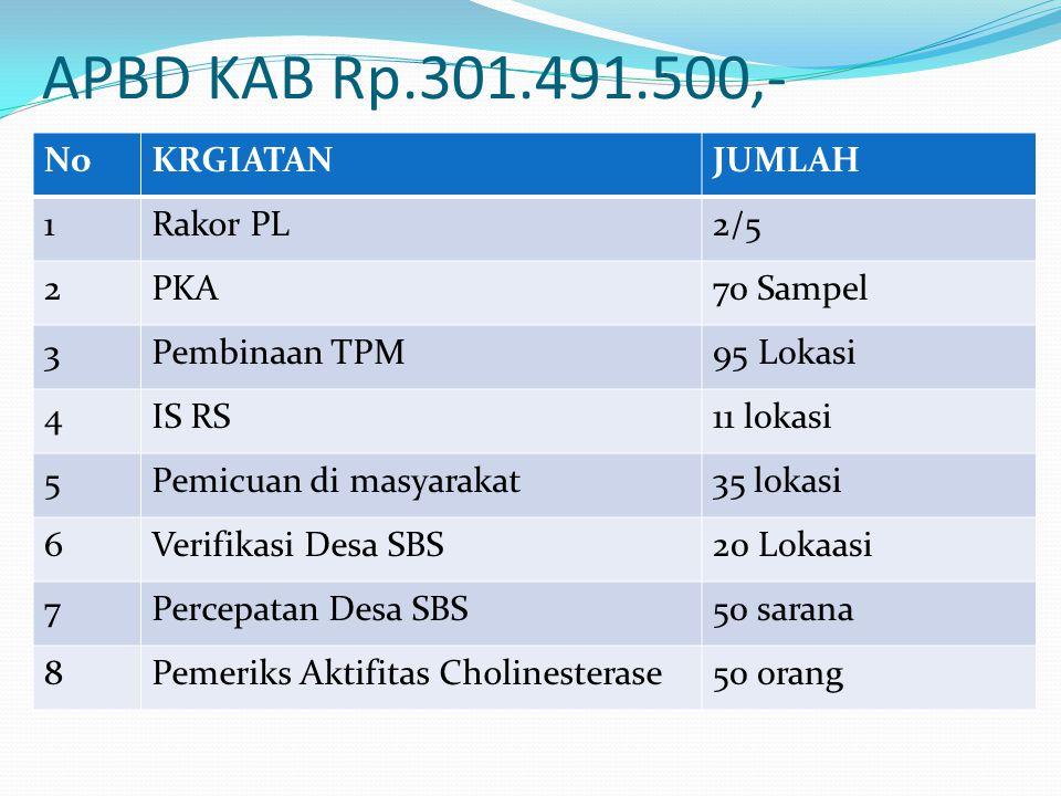 APBD KAB Rp.301.491.500,- Rakor PL No KRGIATAN JUMLAH 1 Rakor PL 2/5 2