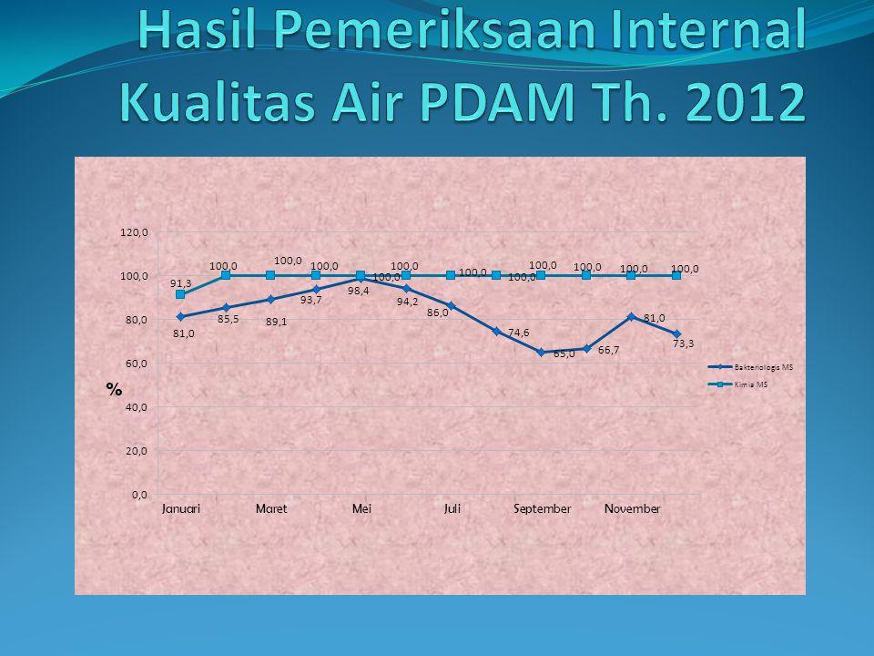 Hasil Pemeriksaan Internal Kualitas Air PDAM Th. 2012