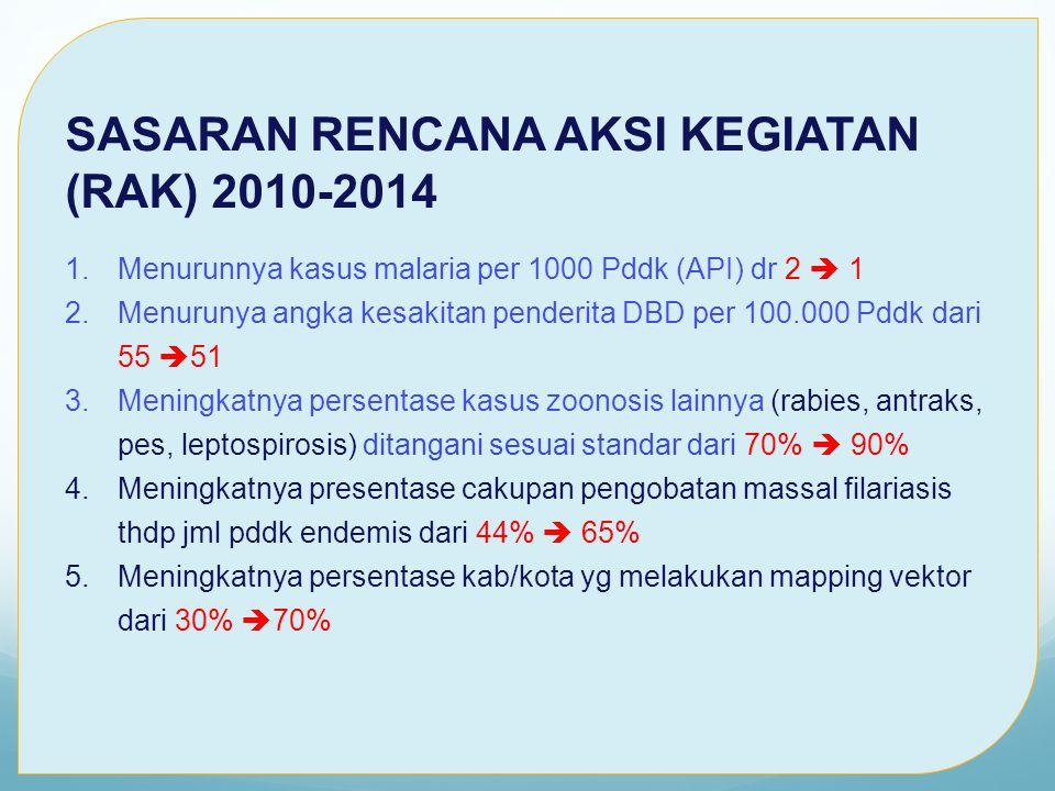 SASARAN RENCANA AKSI KEGIATAN (RAK) 2010-2014