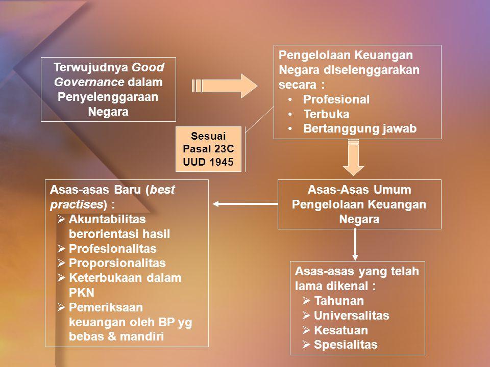 Pengelolaan Keuangan Negara diselenggarakan secara :