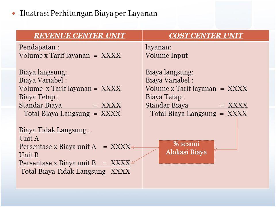 Ilustrasi Perhitungan Biaya per Layanan