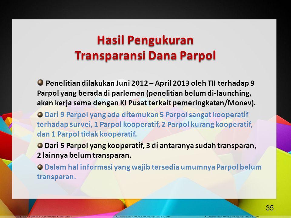 Hasil Pengukuran Transparansi Dana Parpol