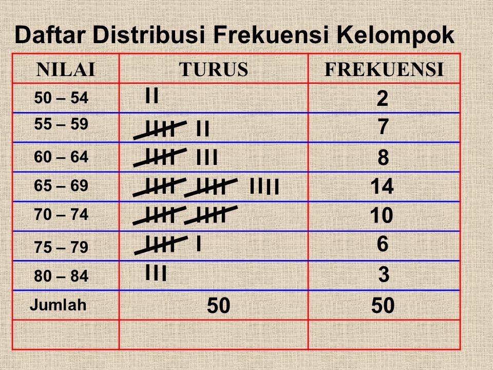Daftar Distribusi Frekuensi Kelompok
