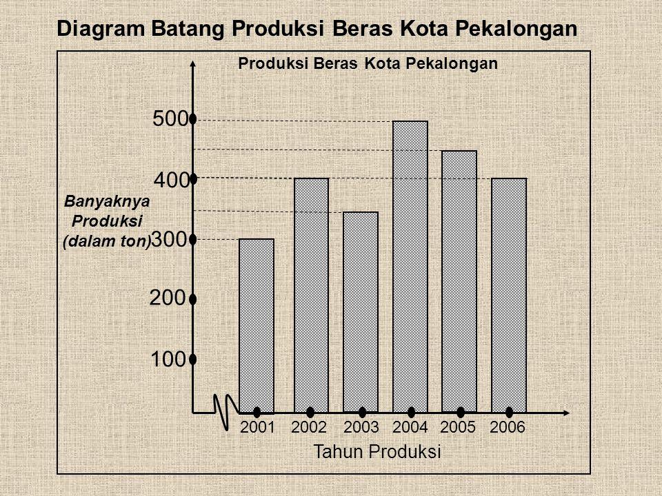 Produksi Beras Kota Pekalongan Banyaknya Produksi (dalam ton)